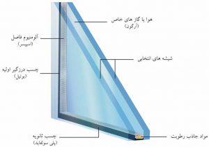 نقش شیشه در ضریب انتقال حرارت و دما